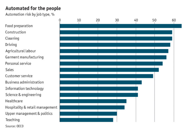 How Will the Fourth Industrial Revolution Impact the Future of Work